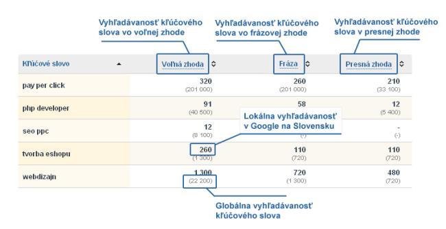 Tabuľka Vyhľadávanosti kľúčových slov v Google.sk