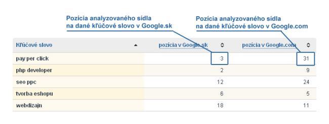 Tabuľka analýza pozícii sídla v Google.sk