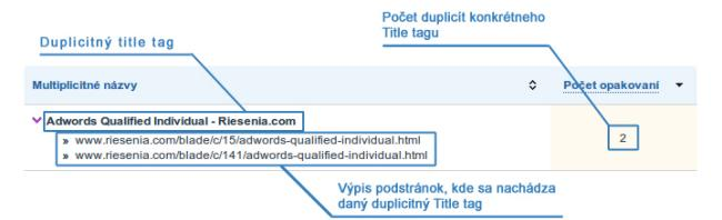 Analýza duplicitných Title tagov