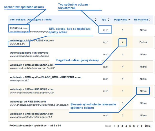 Analýza kvality spätných odkazov