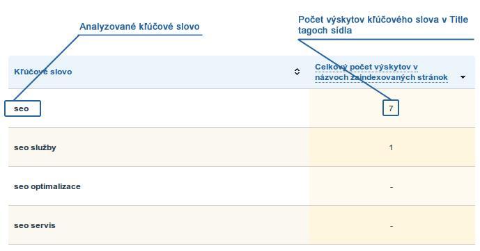 Analýza kľúčových slov v názvoch indexovaných stránok