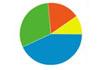 Prečo mi AdWords a Analytics ukazujú iné výsledky v počte konverzií kampaní?