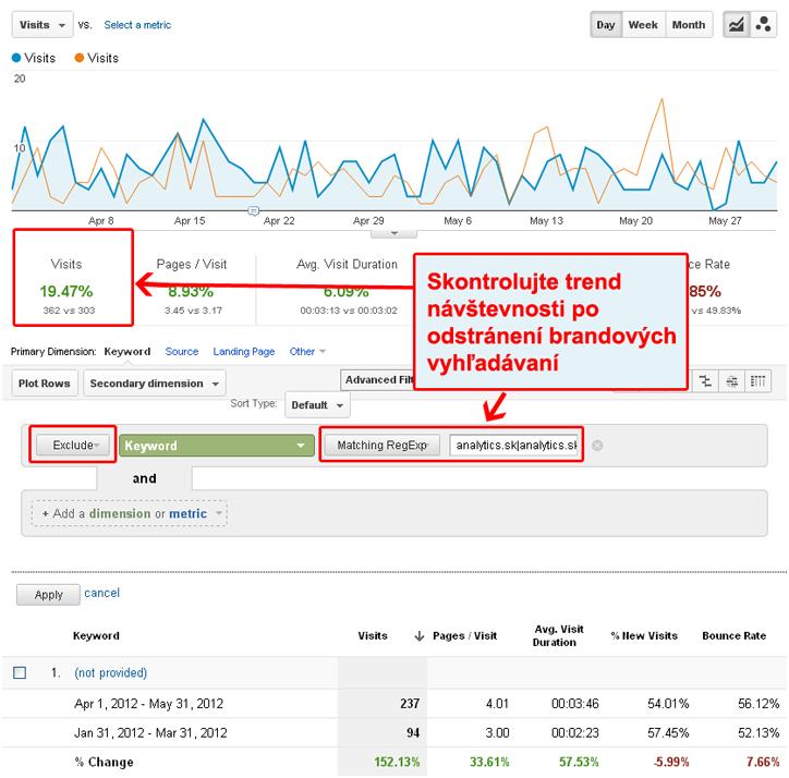 Odstránenie brandových vyhľadávaní v Google Analytics