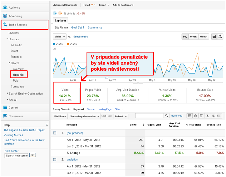 Prehľad návštevnosti z organických vyhľadávaní cez Google Analytics