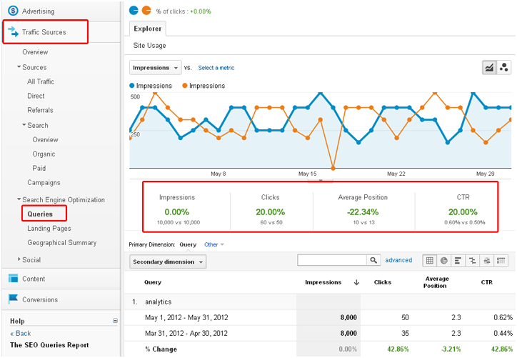 Importovaný prehľad pozícií z Webmasters Tools v Google Analytics